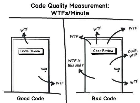 Uma imagem com duas portas e pessoas discutindo, uma tem várias reclamações pelo código ruim, a outra tem poucas, pois o código é bom.